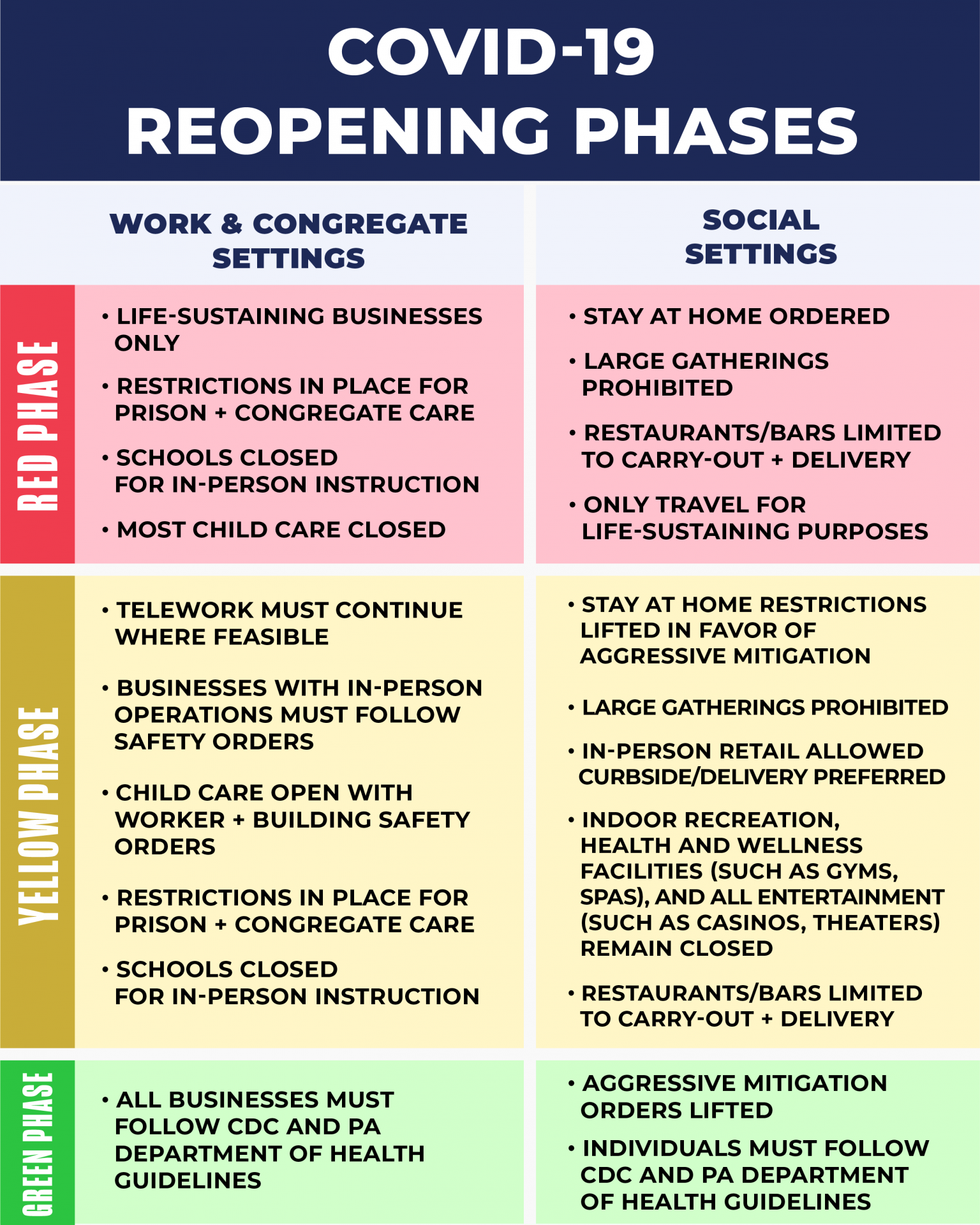 This table shows the three phases of reopening.
