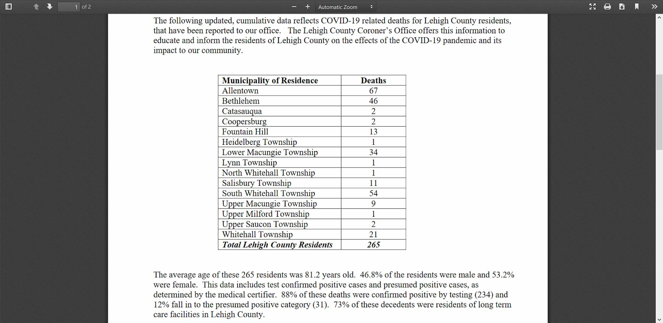 Pennsylvania releases data on COVID-19 deaths among ...
